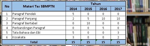 Statistika Soal SBMPTN Bahasa Indonesia