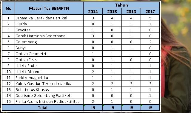 Statistika Soal SBMPTN Fisika 2017