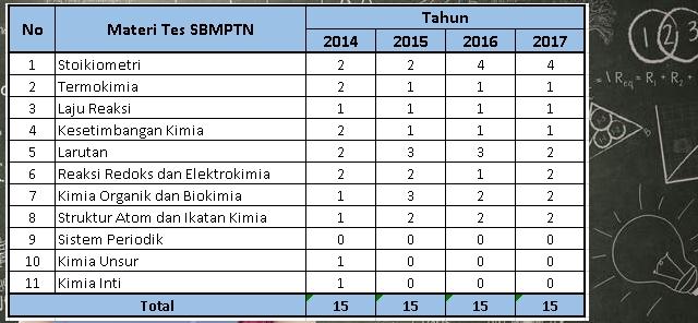Statistika Soal SBMPTN Kimia